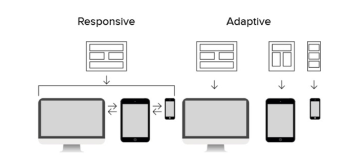 2-Responsive vs Adaptive Design